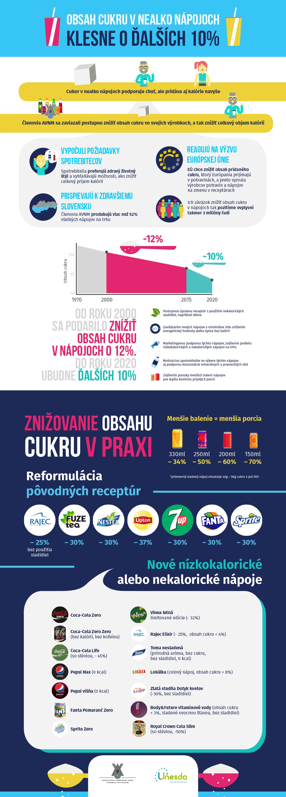 infografika znizovanie cukru