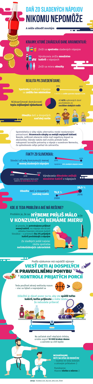 infografika dan z cukru nepomoze obezite